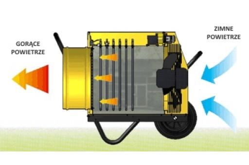 Nagrzewnica elektryczna nadmuchowa Master B 30 - 30 kW