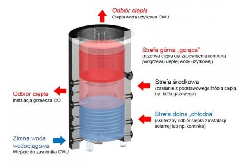 Zestaw solarny do wspomagania c.o. HEWALEX 4 TLPAC-INTEGRA400
