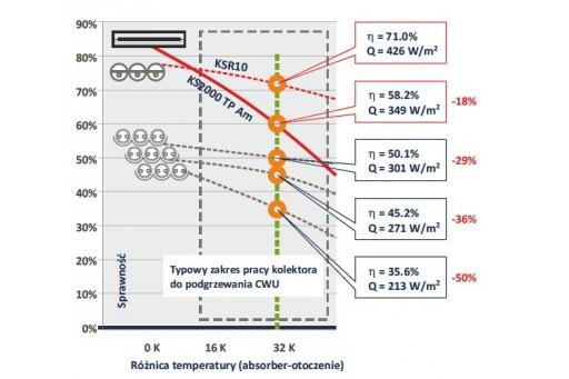 Kolektor słoneczny rurowy próżniowy HEWALEX 2KSR 10