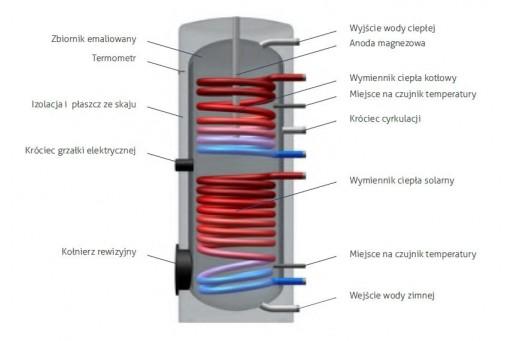 Podgrzewacz solarny dwuwężownicowy skay 300 l HEWALEX VF300-2S