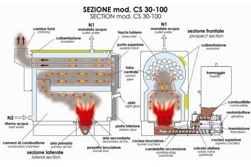 Kocioł na pellet (zrębki, pestki) D`Alessandro CS 45 - 45 kW