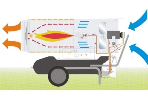 Nagrzewnica olejowa bez odprowadzania spalin Master B 230 - 65 kW