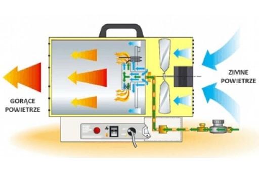 Nagrzewnica gazowa manualna Master BLP 11 M - 10 kW