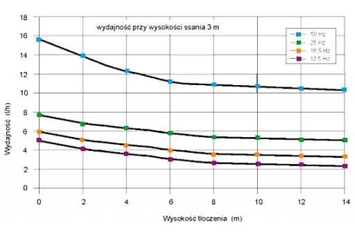 Agregat olejowy ciśnieniowy Eckerle SK 9E/FP 8-E