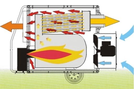Nagrzewnica olejowa z odpr. spalin AIR-BUS Master BV 310 FS - 75 kW