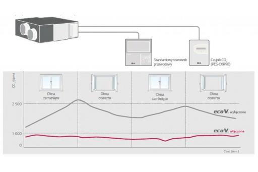 Rekuperator - centrala rekuperacyjna LG LZ-HO50GBA4