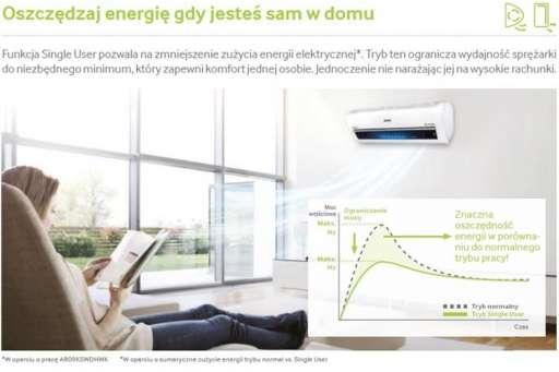 Klimatyzator ścienny marki Samsung Standard  - 5,00kW AR18NSFHBWKNEU