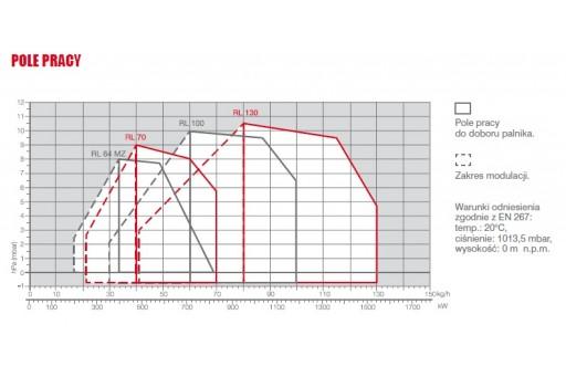 Palnik olejowy dwustopniowy na olej opałowy Riello RL 100 TC 1186kW
