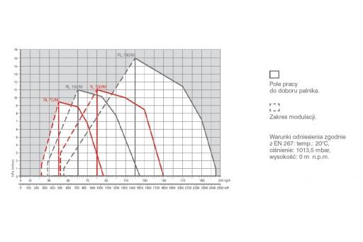 Palnik olejowy modulowany na olej opałowy Riello RL 70/M TC 1043 kW